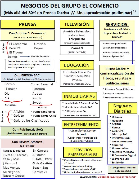 Grupo El Comercio Un Pulpo De Los Medios De Comunicación
